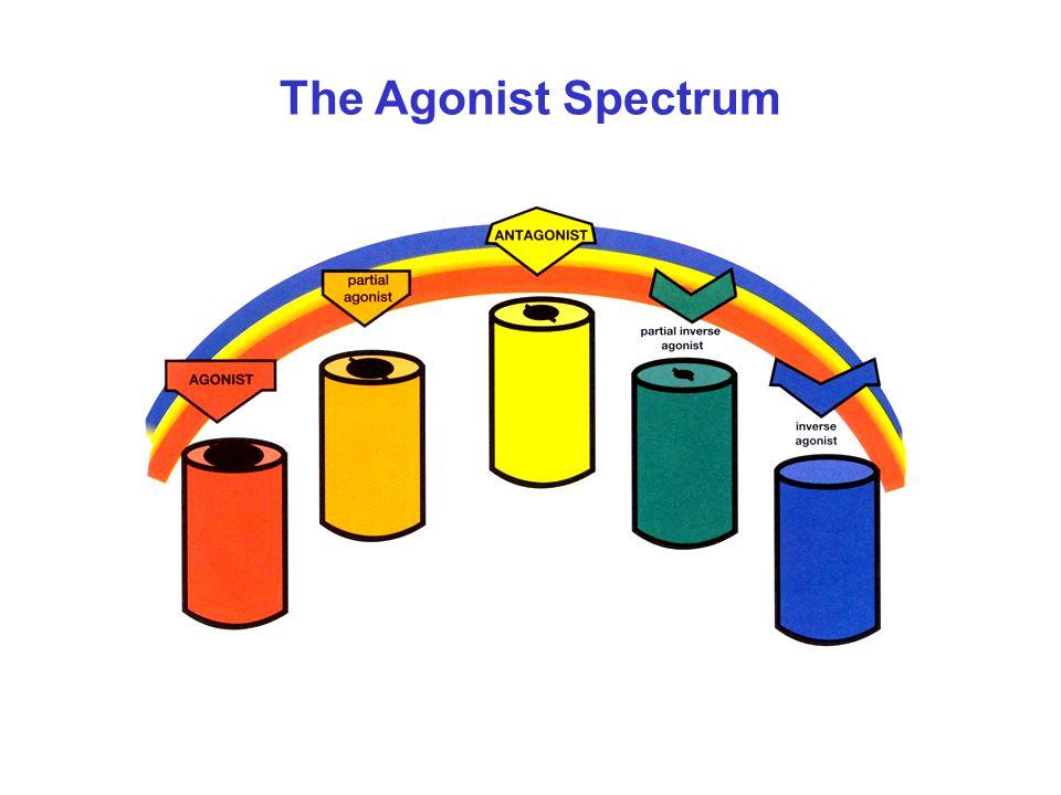 The Agonist Spectrum
