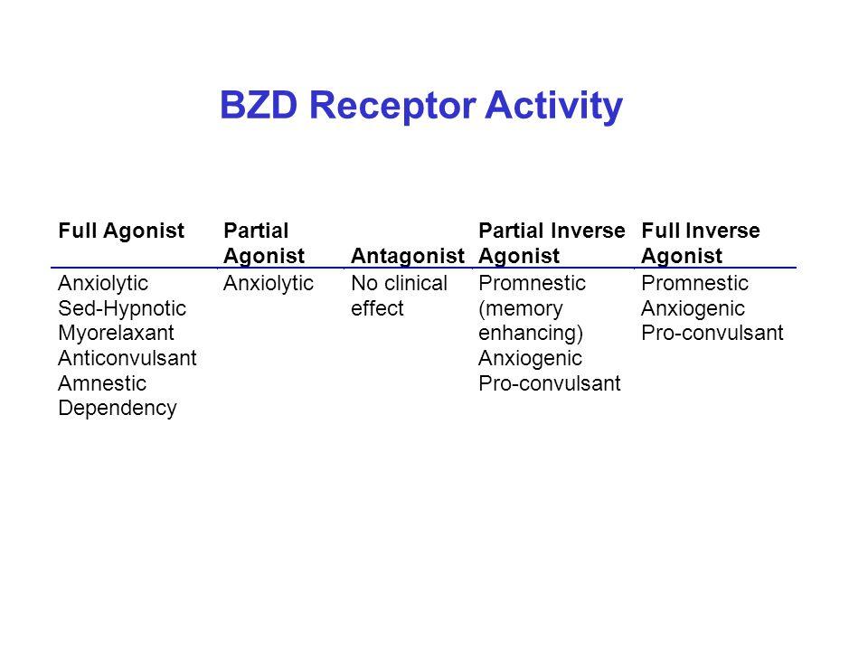 BZD Receptor Activity FullAgonistPartial Agonist Antagonist Partial Inverse Agonist Full Inverse Agonist Anxiolytic Sed-Hypnotic Myorelaxant Anticonvu
