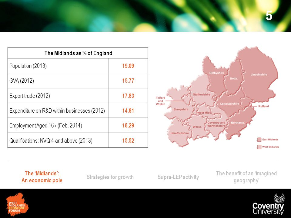The 'Midlands': An economic pole Strategies for growthSupra-LEP activity The benefit of an 'imagined geography' Text Box 5 The Midlands as % of England Population (2013) 19.09 GVA (2012) 15.77 Export trade (2012) 17.83 Expenditure on R&D within businesses (2012) 14.81 Employment Aged 16+ (Feb.