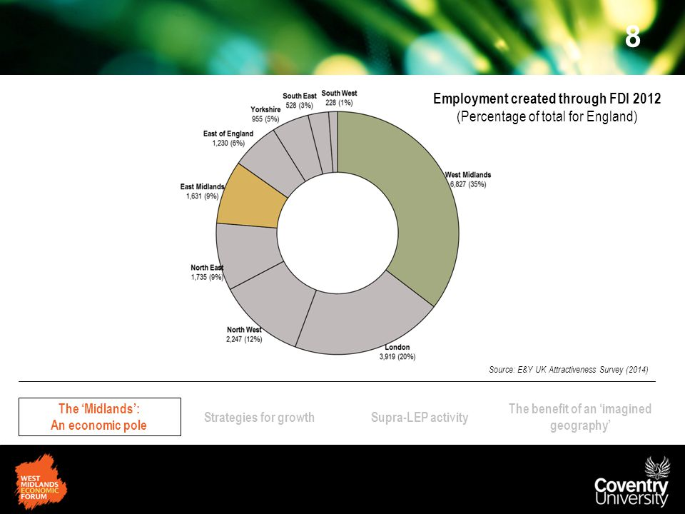 The 'Midlands': An economic pole Strategies for growthSupra-LEP activity The benefit of an 'imagined geography' 8 Employment created through FDI 2012 (Percentage of total for England) Source: E&Y UK Attractiveness Survey (2014)
