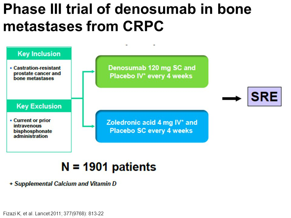Phase III trial of denosumab in bone metastases from CRPC Fizazi K, et al.