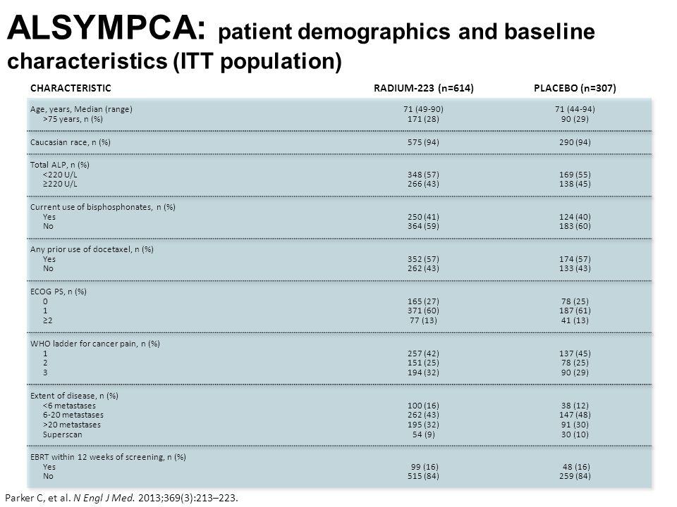 ALSYMPCA: patient demographics and baseline characteristics (ITT population) Parker C, et al.