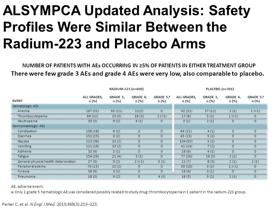 ALSYMPCA Updated Analysis: Safety Profiles Were Similar Between the Radium-223 and Placebo Arms AE, adverse event.