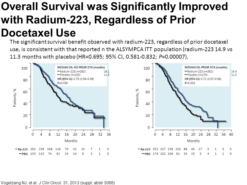 The significant survival benefit observed with radium-223, regardless of prior docetaxel use, is consistent with that reported n the ALSYMPCA ITT population (radium-223 14.9 vs 11.3 months with placebo (HR=0.695; 95% CI, 0.581-0.832; P=0.00007).