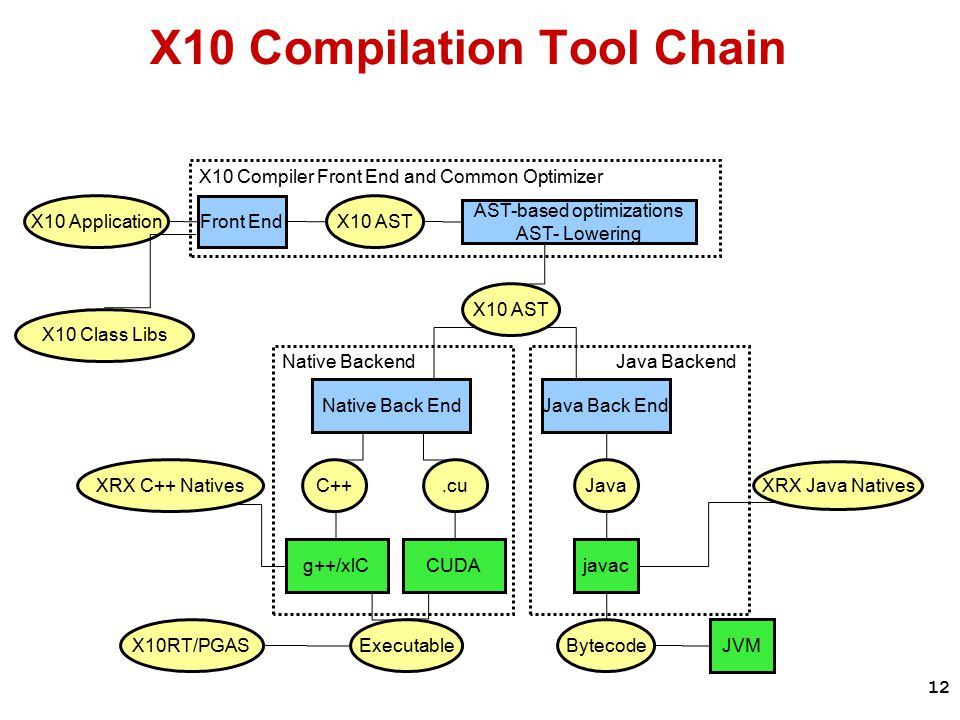 12 X10 Compiler Front End and Common Optimizer X10 Application Front End AST-based optimizations AST- Lowering Java Back EndNative Back End X10 AST Java.cu X10 AST JVM g++/xlCjavac BytecodeExecutable XRX C++ Natives XRX Java Natives X10RT/PGAS Native Backend Java Backend C++ CUDA X10 Class Libs X10 Compilation Tool Chain