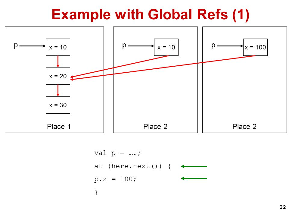 32 Example with Global Refs (1) x = 10 x = 20 x = 30 p Place 1 val p = ….; at (here.next()) { p.x = 100; } x = 10 p Place 2 x = 100 p Place 2