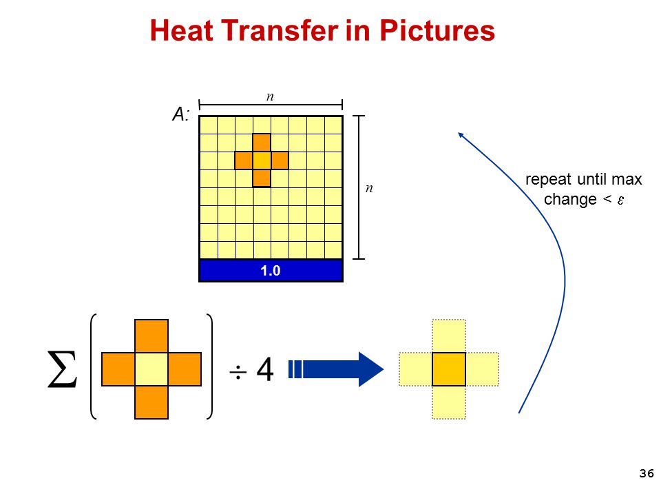 36 Heat Transfer in Pictures A: 1.0 n n   4 repeat until max change < 