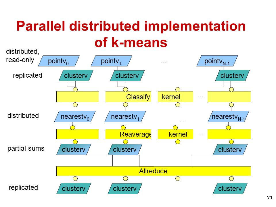 71 Parallel distributed implementation of k-means...
