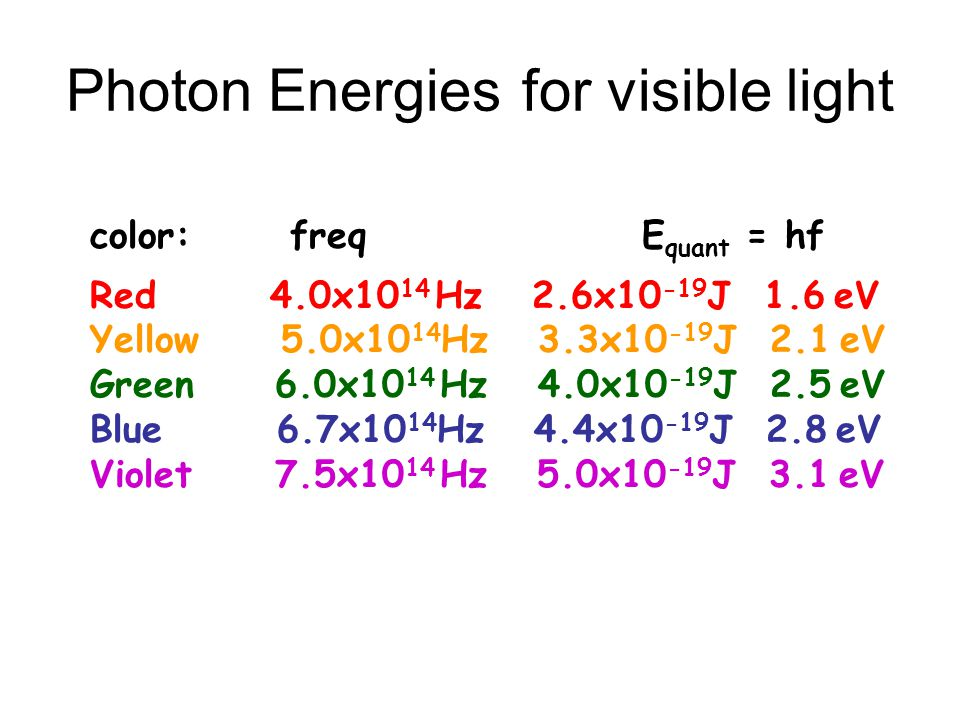 Photon Energies for visible light color: freq E quant = hf Red 4.0x10 14 Hz 2.6x10 -19 J 1.6 eV Yellow 5.0x10 14 Hz 3.3x10 -19 J 2.1 eV Green 6.0x10 14 Hz 4.0x10 -19 J 2.5 eV Blue 6.7x10 14 Hz 4.4x10 -19 J 2.8 eV Violet 7.5x10 14 Hz 5.0x10 -19 J 3.1 eV