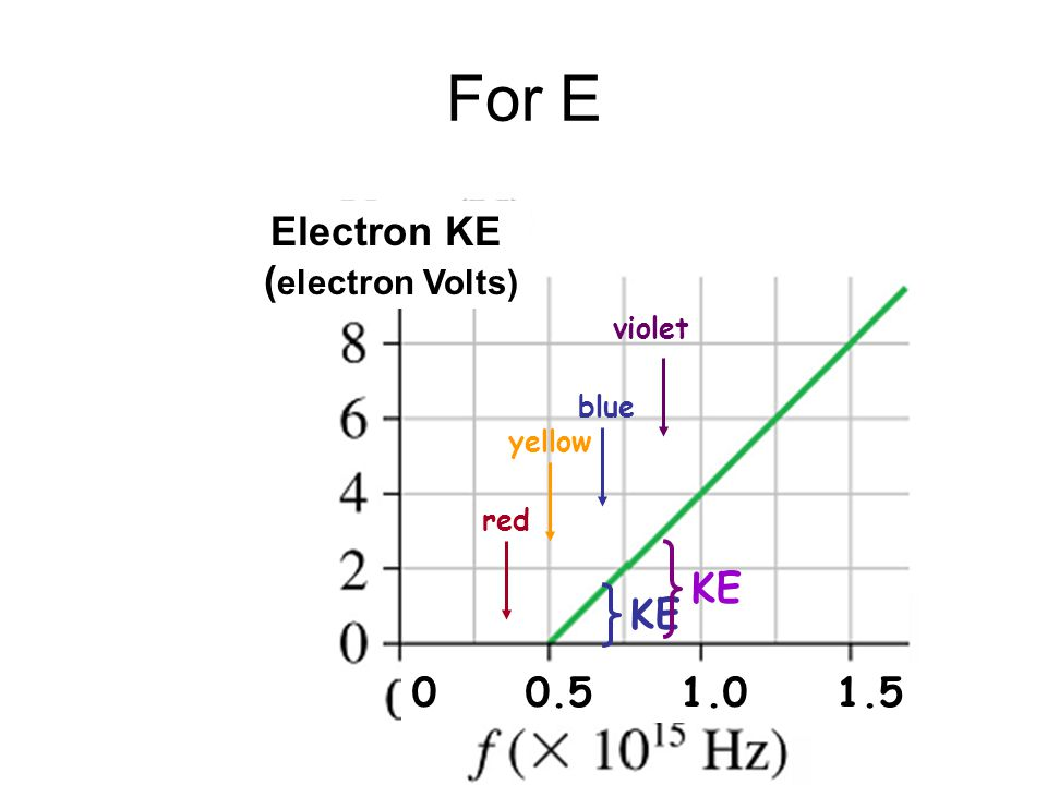 For E Electron KE ( electron Volts) red 0 0.5 1.0 1.5 yellow blue violet KE