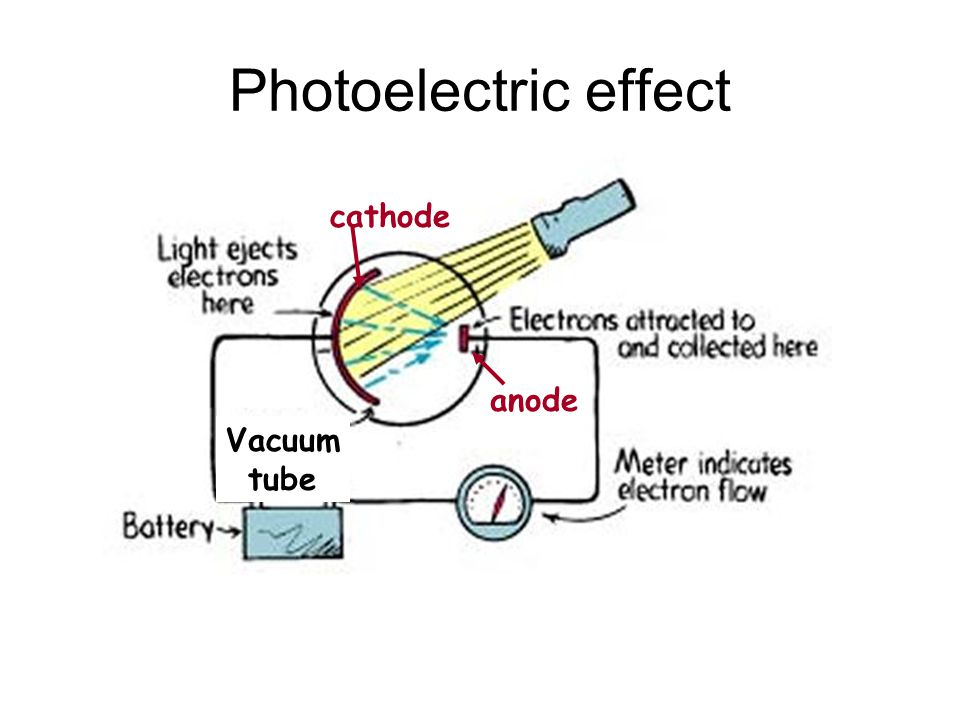 Vacuum tube Photoelectric effect cathode anode