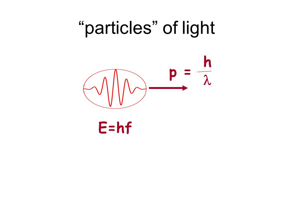 particles of light E=hf h p =