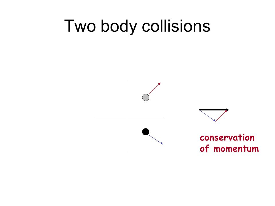 Two body collisions conservation of momentum