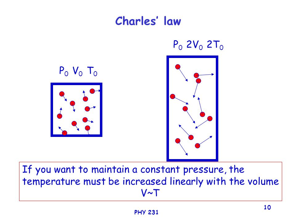 PHY 231 10 Charles' law P 0 V 0 T 0 P 0 2V 0 2T 0 If you want to maintain a constant pressure, the temperature must be increased linearly with the volume V~T