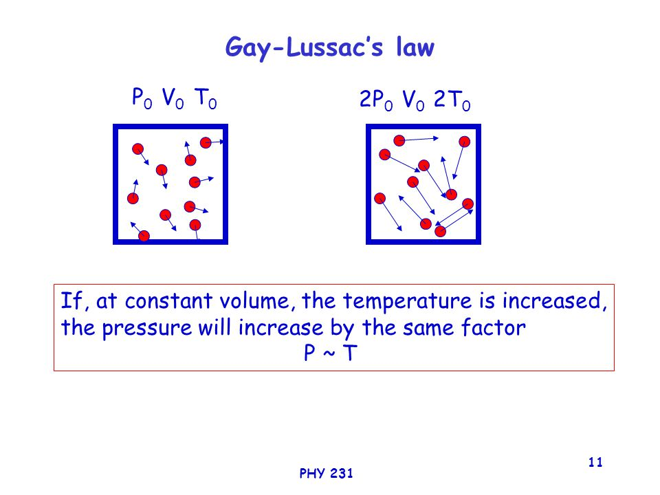 PHY 231 11 Gay-Lussac's law P 0 V 0 T 0 2P 0 V 0 2T 0 If, at constant volume, the temperature is increased, the pressure will increase by the same factor P ~ T