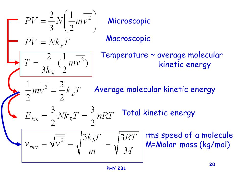 PHY 231 20 Microscopic Macroscopic Temperature ~ average molecular kinetic energy Average molecular kinetic energy Total kinetic energy rms speed of a molecule M=Molar mass (kg/mol)
