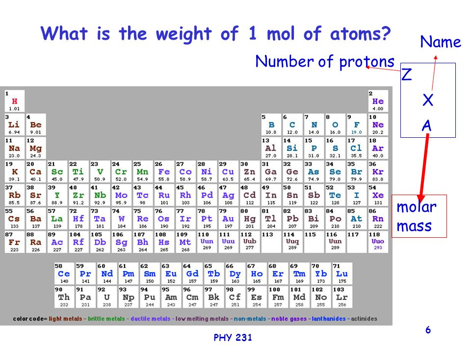 PHY 231 6 What is the weight of 1 mol of atoms? X Z A Number of protons molar mass Name