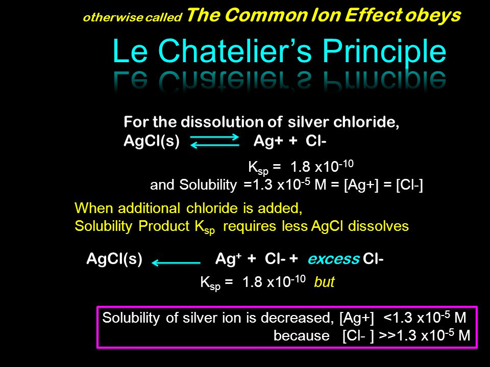 otherwise called The Common Ion Effect obeys AgCl(s)Ag + + Cl- + excess Cl- K sp = 1.8 x10 -10 and Solubility =1.3 x10 -5 M = [Ag+] = [Cl-] For the dissolution of silver chloride, AgCl(s) Ag+ + Cl- When additional chloride is added, Solubility Product K sp requires less AgCl dissolves K sp = 1.8 x10 -10 but Solubility of silver ion is decreased, [Ag+] <1.3 x10 -5 M because [Cl- ] >>1.3 x10 -5 M