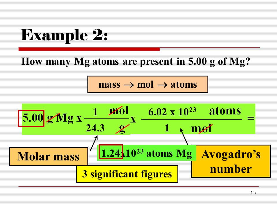 15 How many Mg atoms are present in 5.00 g of Mg? Example 2: 1 24.3 mass  mol  atoms Avogadro's number 1 6.02 x 10 23 1.24x10 23 atoms Mg Molar mass