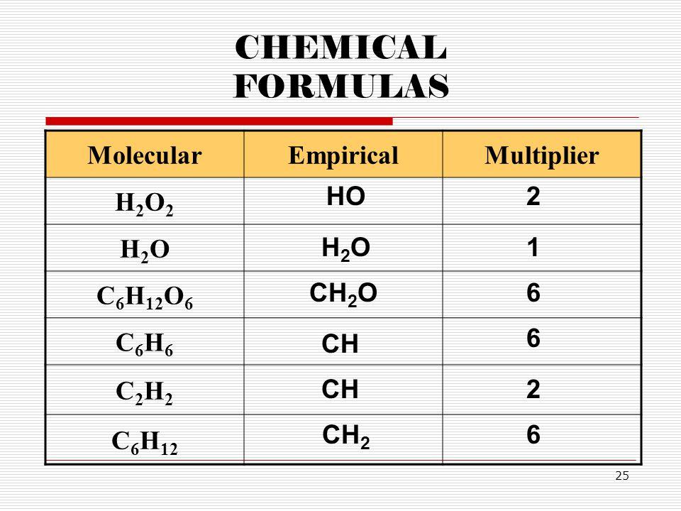 25 CHEMICAL FORMULAS MolecularEmpiricalMultiplier H2O2H2O2 H2OH2O C 6 H 12 O 6 C6H6C6H6 C2H2C2H2 C 6 H 12 HO2 H2OH2O1 CH 2 O6 CH 6 2 CH 2 6