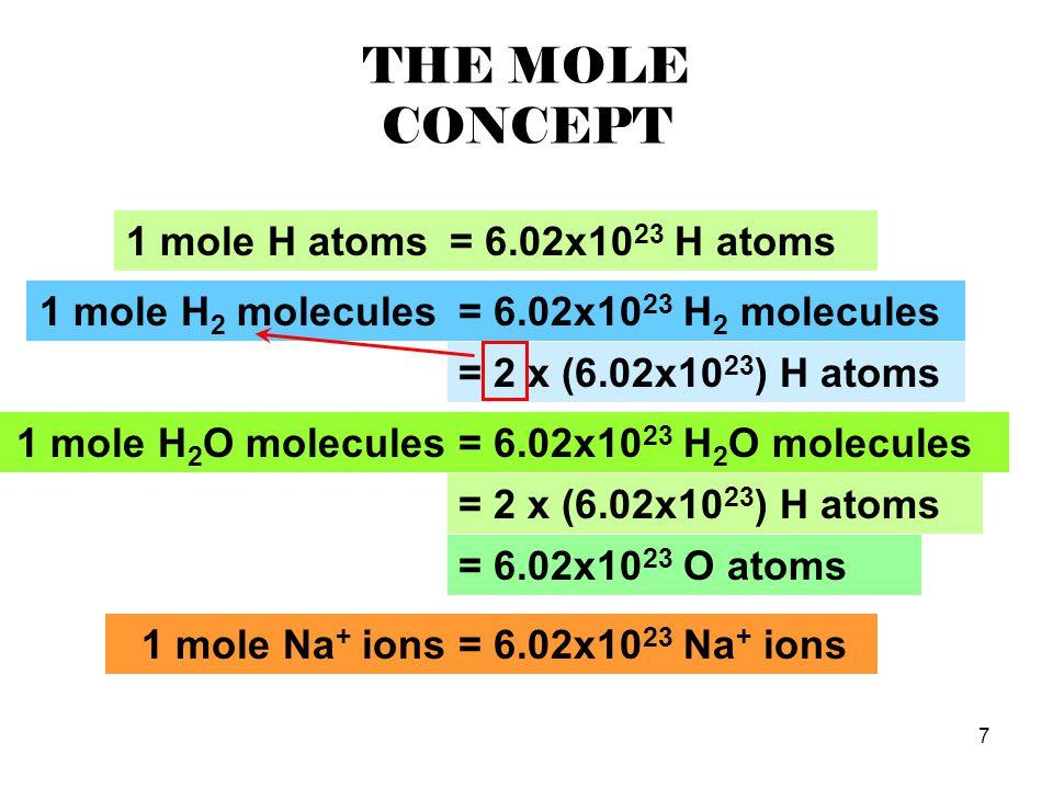 7 THE MOLE CONCEPT 1 mole H 2 molecules= 6.02x10 23 H 2 molecules = 2 x (6.02x10 23 ) H atoms 1 mole Na + ions 1 mole H 2 O molecules= 6.02x10 23 H 2