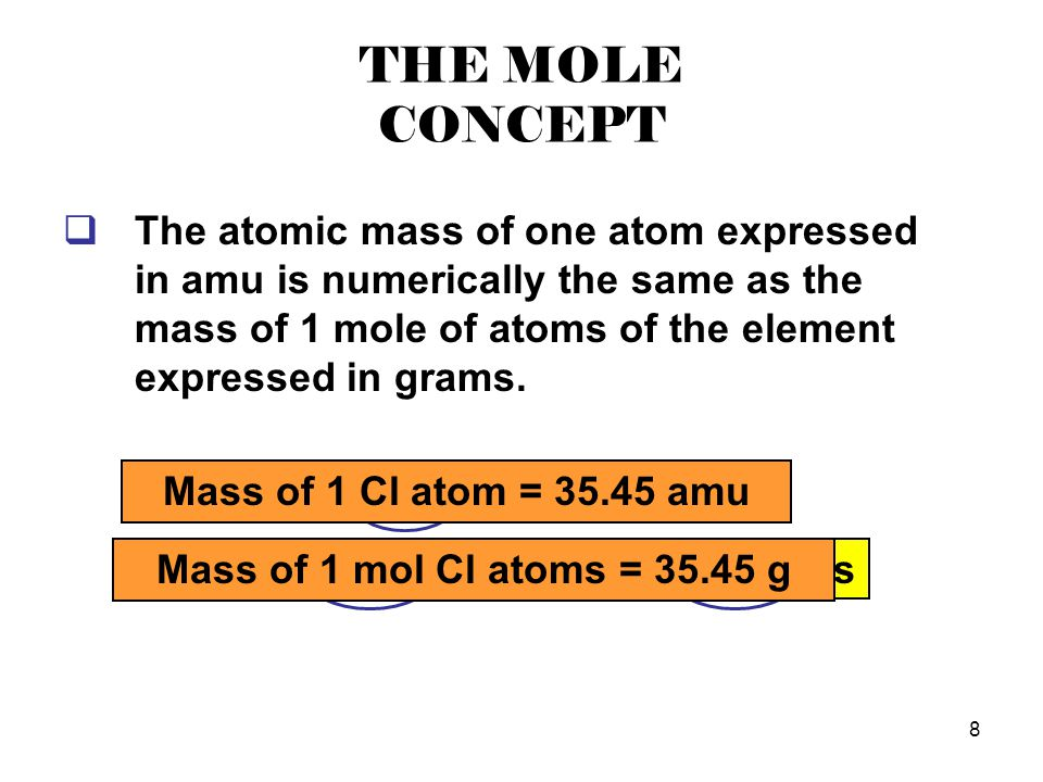 8 THE MOLE CONCEPT  The atomic mass of one atom expressed in amu is numerically the same as the mass of 1 mole of atoms of the element expressed in g