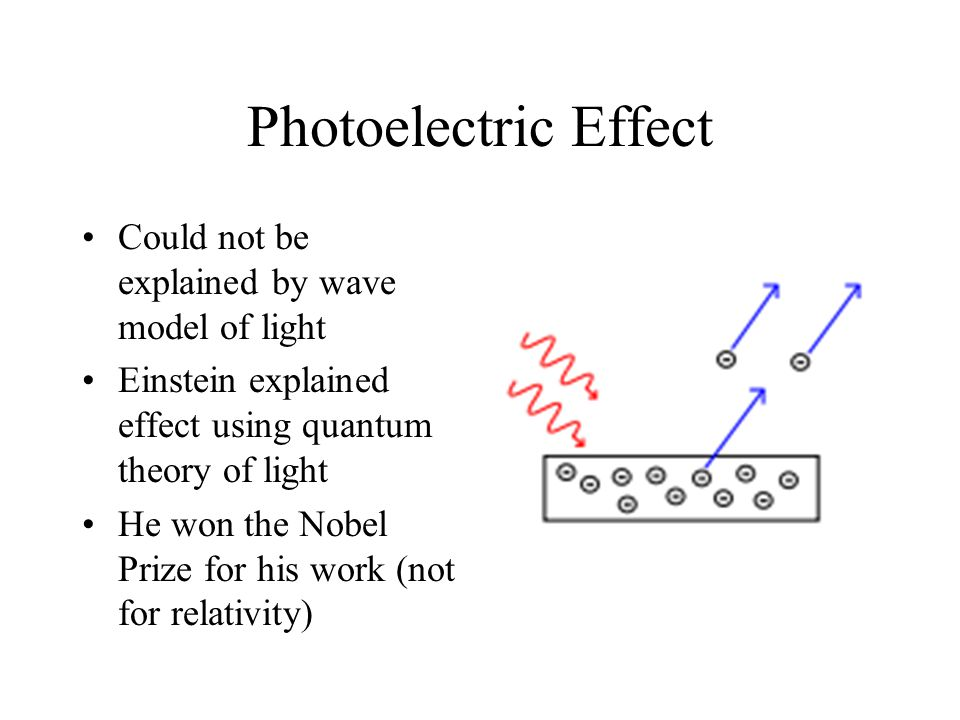 Photoelectric Effect Could not be explained by wave model of light Einstein explained effect using quantum theory of light He won the Nobel Prize for