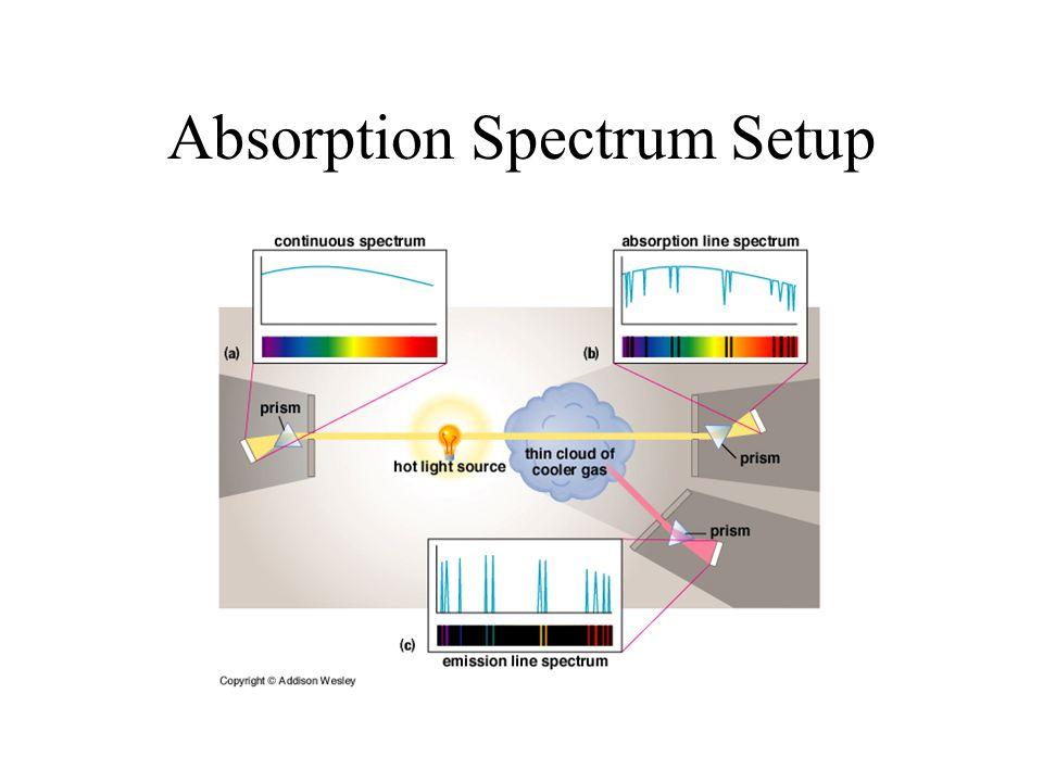 Absorption Spectrum Setup