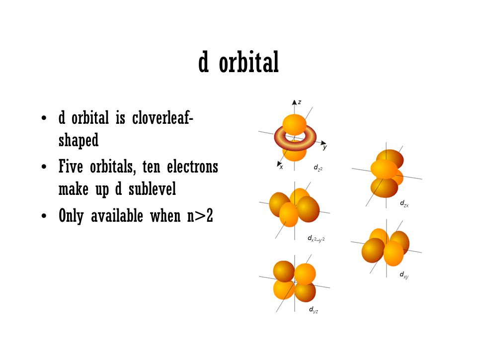 d orbital d orbital is cloverleaf- shaped Five orbitals, ten electrons make up d sublevel Only available when n>2