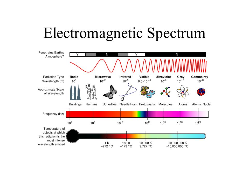 More Energy Levels The fine lines in emission spectra are actually made up of several even finer lines Each energy level has sublevels Each sublevel has a shape Each sublevel has one or more orbitals Each orbital holds two electrons How do we sort all this out?