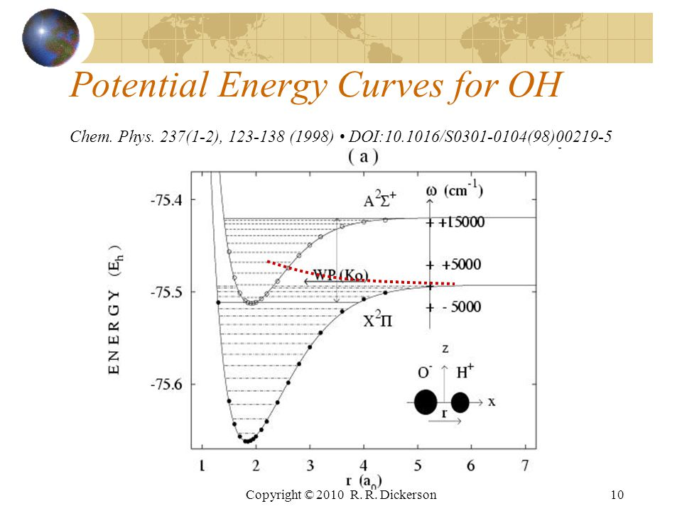 Copyright © 2010 R.R. Dickerson10 Potential Energy Curves for OH Chem.