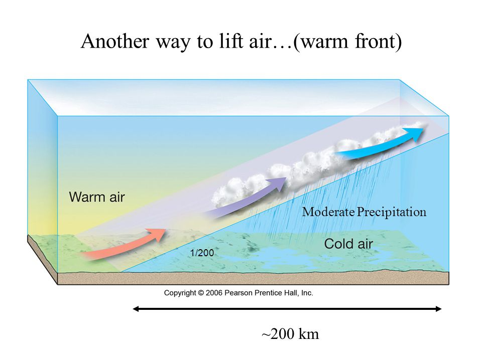 Another way to lift air…(warm front) Moderate Precipitation ~200 km 1/200