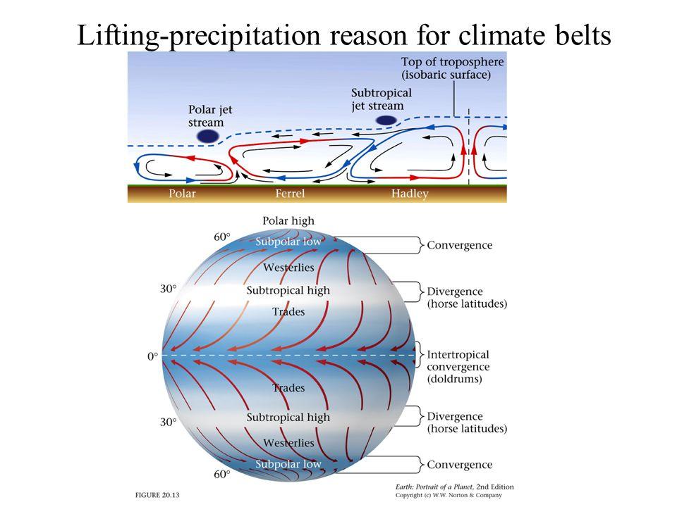 Lifting-precipitation reason for climate belts