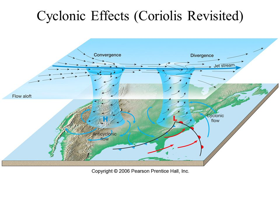 Cyclonic Effects (Coriolis Revisited)