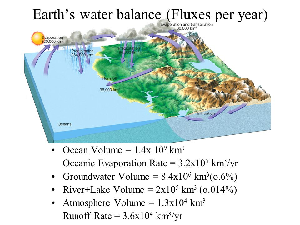 Earth's water balance (Fluxes per year) Ocean Volume = 1.4x 10 9 km 3 Oceanic Evaporation Rate = 3.2x10 5 km 3 /yr Groundwater Volume = 8.4x10 6 km 3 (o.6%) River+Lake Volume = 2x10 5 km 3 (o.014%) Atmosphere Volume = 1.3x10 4 km 3 Runoff Rate = 3.6x10 4 km 3 /yr