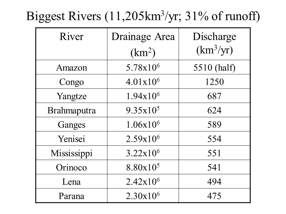 Biggest Rivers (11,205km 3 /yr; 31% of runoff) RiverDrainage Area (km 2 ) Discharge (km 3 /yr) Amazon5.78x10 6 5510 (half) Congo4.01x10 6 1250 Yangtze1.94x10 6 687 Brahmaputra9.35x10 5 624 Ganges1.06x10 6 589 Yenisei2.59x10 6 554 Mississippi3.22x10 6 551 Orinoco8.80x10 5 541 Lena2.42x10 6 494 Parana2.30x10 6 475