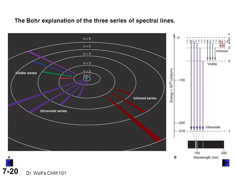 7-20 Dr. Wolf's CHM 101 The Bohr explanation of the three series of spectral lines.