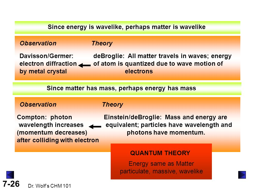 7-26 Dr. Wolf's CHM 101 Since energy is wavelike, perhaps matter is wavelike ObservationTheory deBroglie: All matter travels in waves; energy of atom