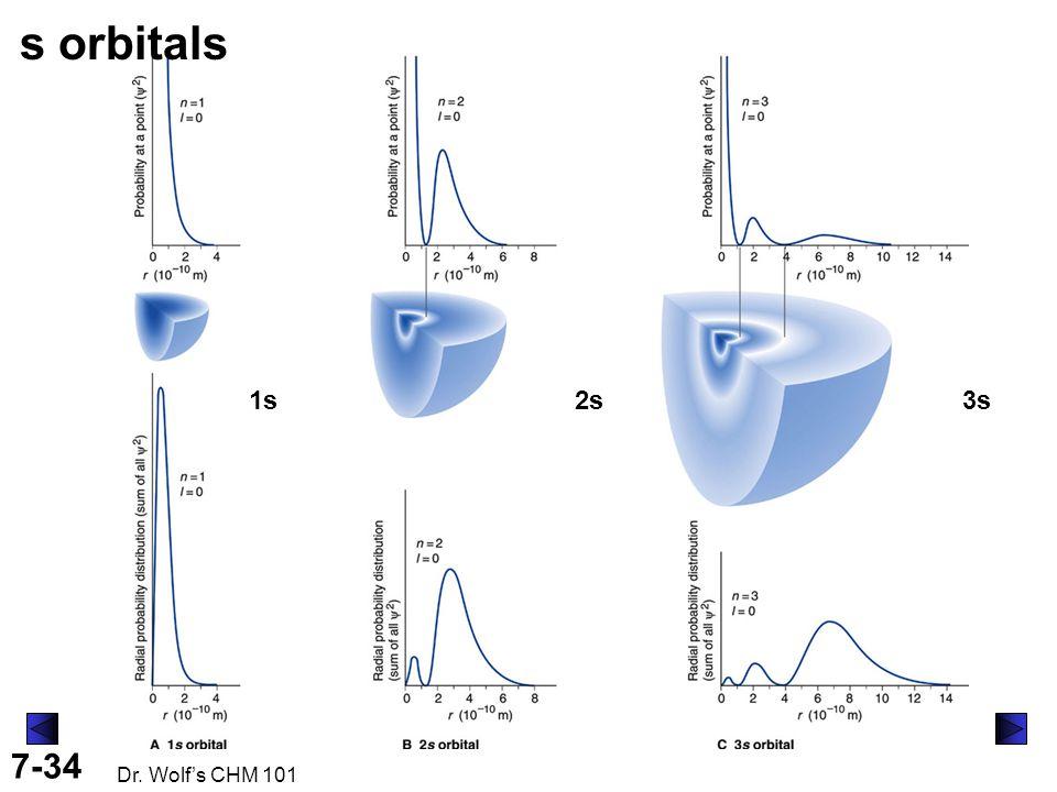 7-34 Dr. Wolf's CHM 101 s orbitals 1s2s3s