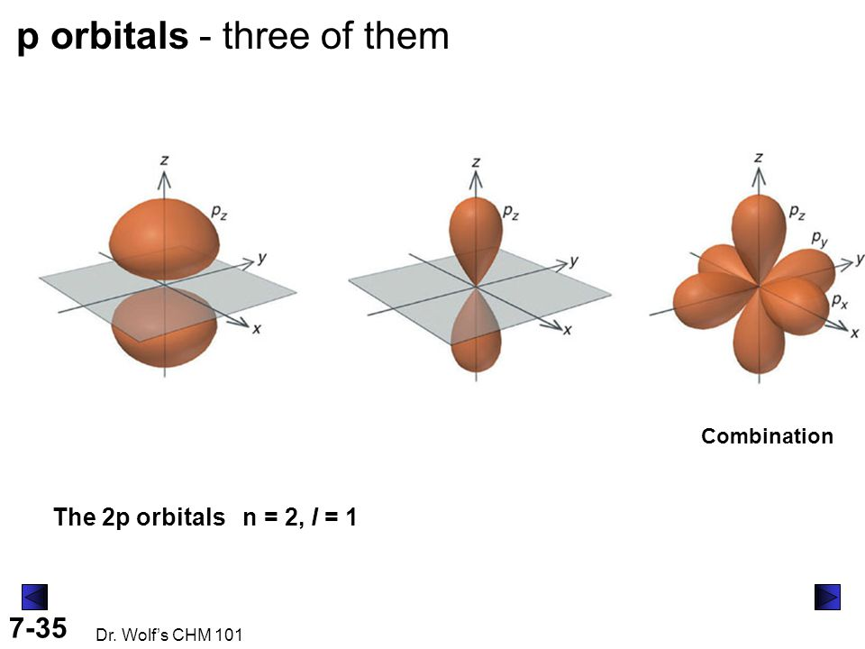 7-35 Dr. Wolf's CHM 101 The 2p orbitals n = 2, l = 1 p orbitals - three of them Combination