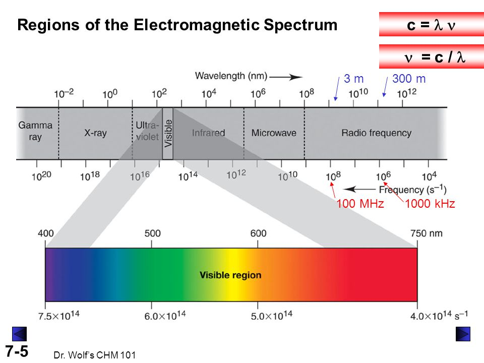 7-5 Dr. Wolf's CHM 101 Regions of the Electromagnetic Spectrum c =   = c / 1000 kHz100 MHz 3 m300 m
