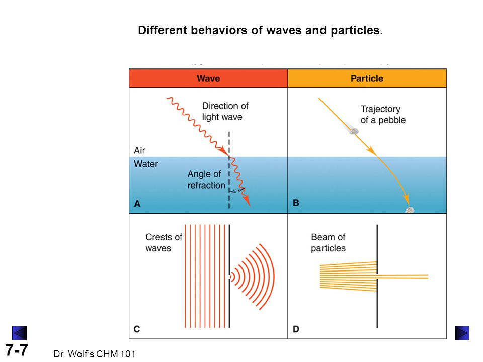 7-7 Dr. Wolf's CHM 101 Different behaviors of waves and particles.