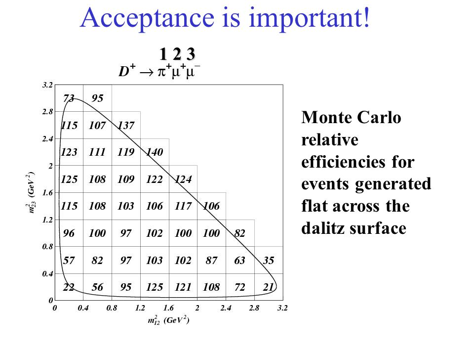 Acceptance is important! Monte Carlo relative efficiencies for events generated flat across the dalitz surface 1 2 3