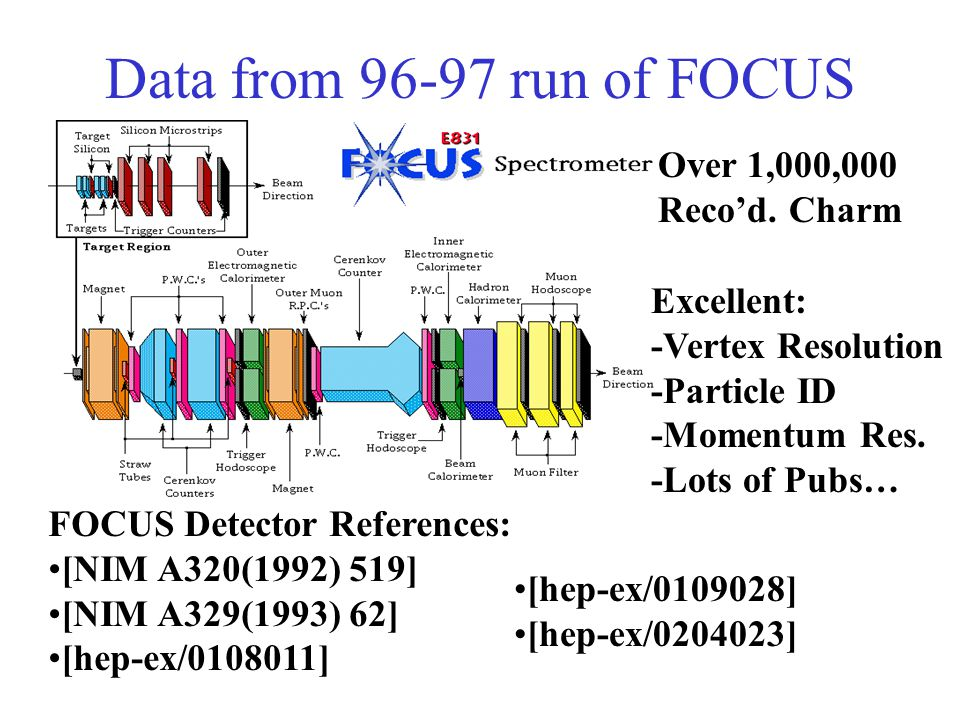 Data from 96-97 run of FOCUS Over 1,000,000 Reco'd. Charm Excellent: -Vertex Resolution -Particle ID -Momentum Res. -Lots of Pubs… FOCUS Detector Refe