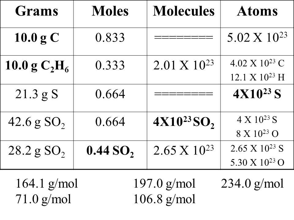 GramsMolesMoleculesAtoms 10.0 g C0.833========5.02 X 10 23 10.0 g C 2 H 6 0.3332.01 X 10 23 4.02 X 10 23 C 12.1 X 10 23 H 21.3 g S0.664========4X10 23 S 42.6 g SO 2 0.6644X10 23 SO 2 4 X 10 23 S 8 X 10 23 O 28.2 g SO 2 0.44 SO 2 2.65 X 10 23 2.65 X 10 23 S 5.30 X 10 23 O 164.1 g/mol197.0 g/mol234.0 g/mol 71.0 g/mol106.8 g/mol