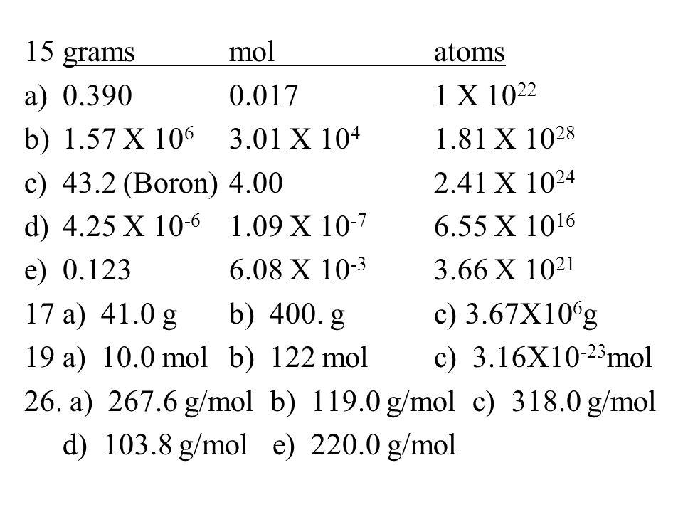 Moles 15gramsmolatoms a)0.3900.0171 X 10 22 b)1.57 X 10 6 3.01 X 10 4 1.81 X 10 28 c)43.2 (Boron)4.002.41 X 10 24 d)4.25 X 10 -6 1.09 X 10 -7 6.55 X 10 16 e)0.1236.08 X 10 -3 3.66 X 10 21 17a) 41.0 gb) 400.