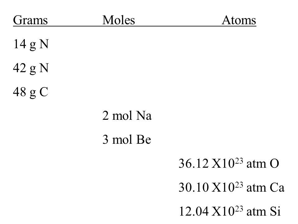 GramsMolesAtoms 14 g N 42 g N 48 g C 2 mol Na 3 mol Be 36.12 X10 23 atm O 30.10 X10 23 atm Ca 12.04 X10 23 atm Si