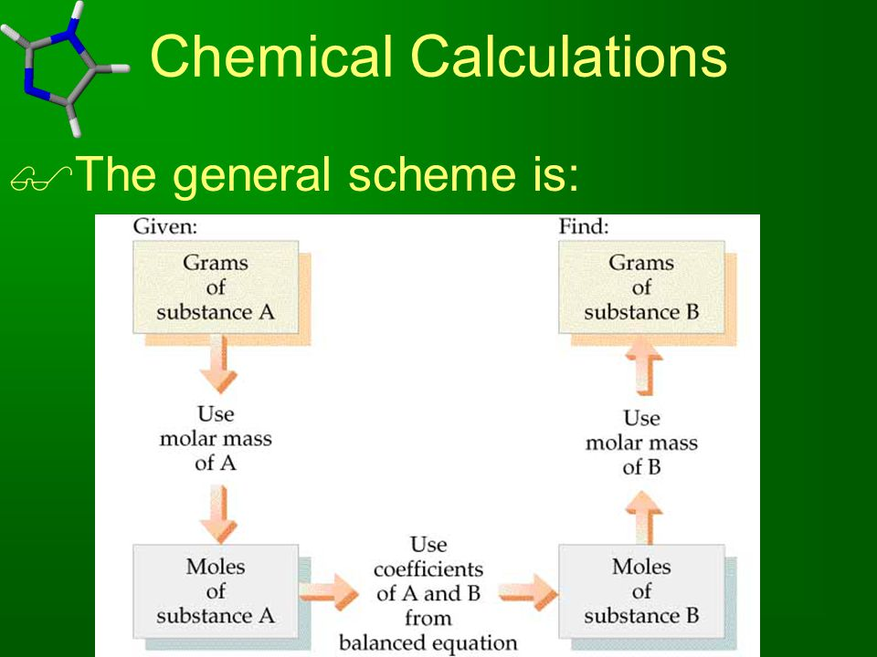 Chemical Calculations  The general scheme is: