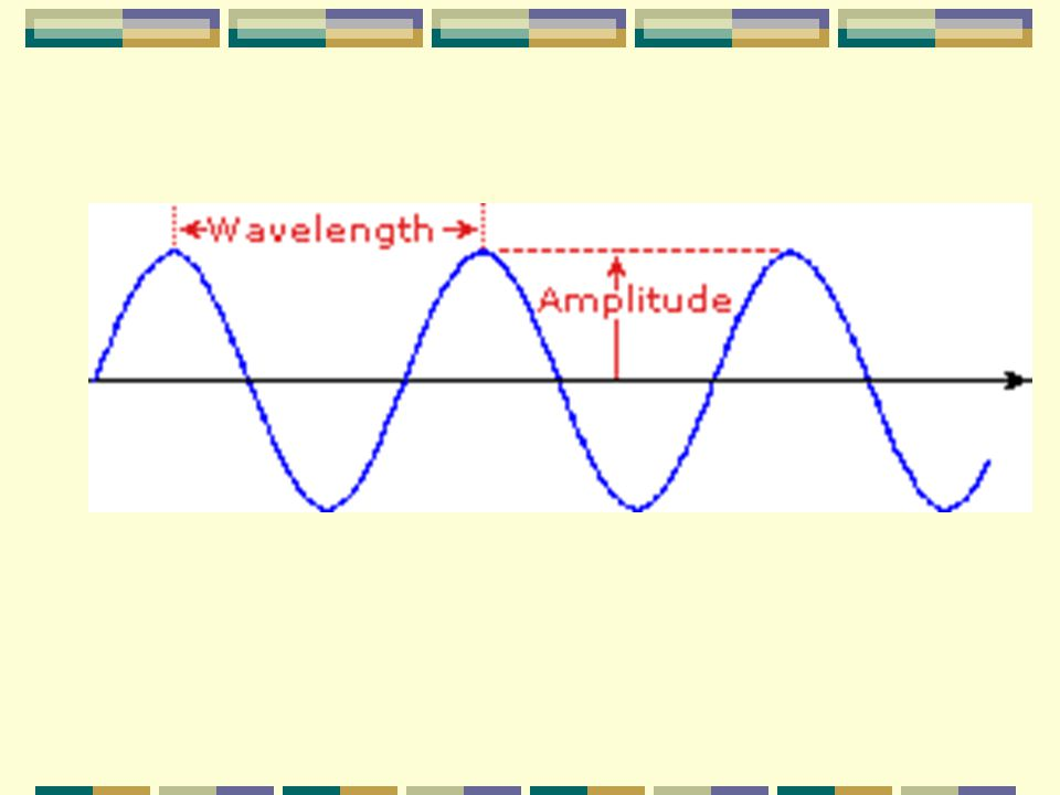 A. Wavelength – distance between identical points on successive waves; may be measured in any length unit but is usually dependent on how long the wav