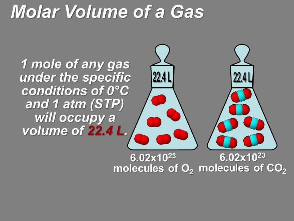 1 mole of any gas under the specific conditions of 0°C and 1 atm (STP) will occupy a volume of 22.4 L. 6.02x10 23 molecules of O 2 6.02x10 23 molecule
